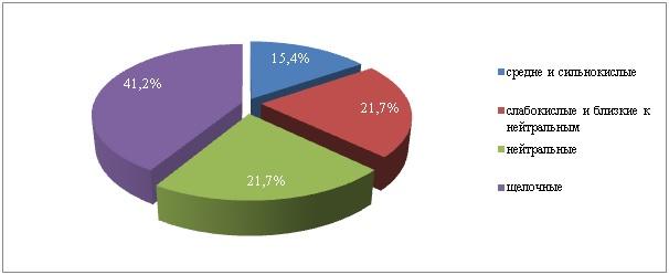 Рис. 1.1 Распределение площадей пашни Республики Алтай по реакции среды почвенного раствора, в % от общей площади обследования