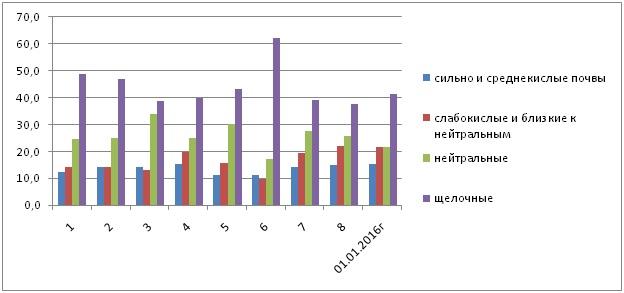 Рис 1.2. Динамика площадей пашни со среднекислой и сильнокислой реакцией среды почвенного раствора по турам обследования (в % от обследованной)
