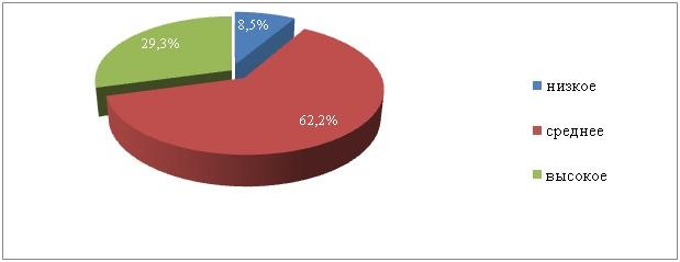 Рис.1.3 Распределение площадей пашни Республики Алтай по содержанию гумуса, в % от обследованной площади
