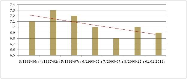 Рис. 1.4 Динамика средневзвешенного содержания гумуса в почвах пашни Республики Алтай, %