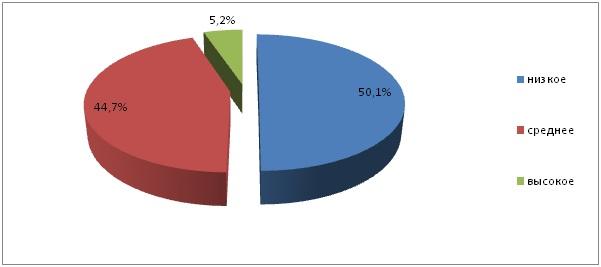 Рис.1.5 Распределение площадей пашни  Республики Алтай по содержанию подвижного фосфора, в % от обследованной площади