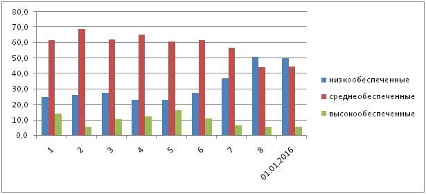 Рис. 1.6. Динамика обеспеченности почв пашни Республики Алтай  подвижным фосфором по турам обследования (в % от обследованной площади)