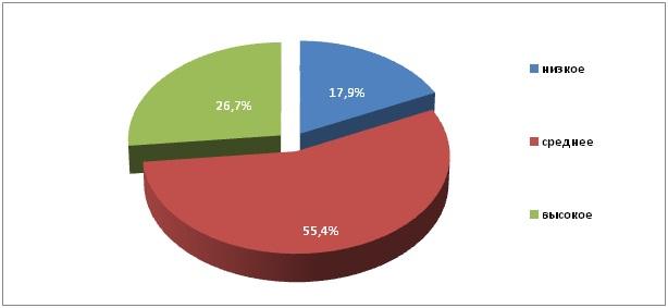 Рис. 1.7. Распределение площадей пашни  Республики Алтай по содержанию обменного калия (в % от обследованной площади)