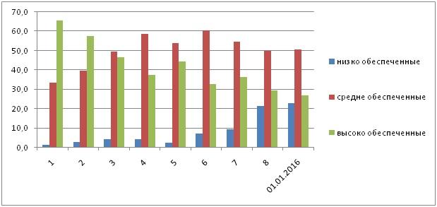 Рис. 1.8 Динамика обеспеченности почв пашни Республики Алтай  обменным калием по турам обследования (в % от обследованной площади)
