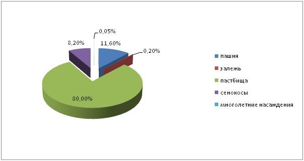 Рис. 2.1 Структура сельскохозяйственных угодий